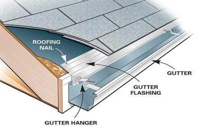 gutter schematic